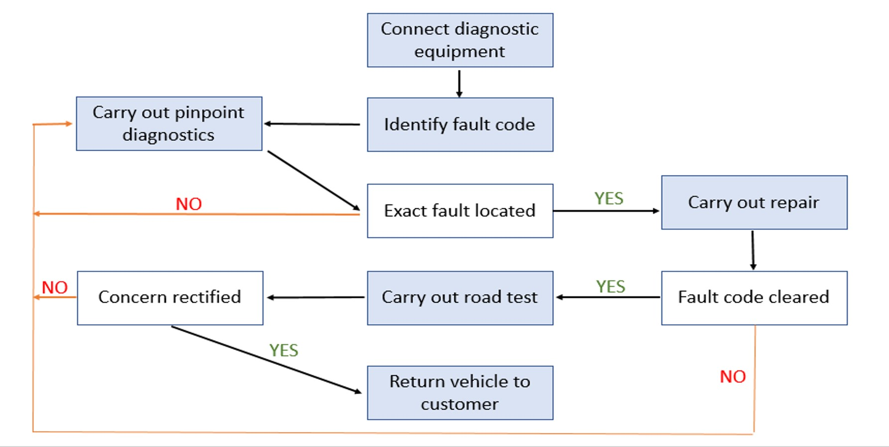 How to interpret diagnostic fault codes for DS Series | Delphi Auto