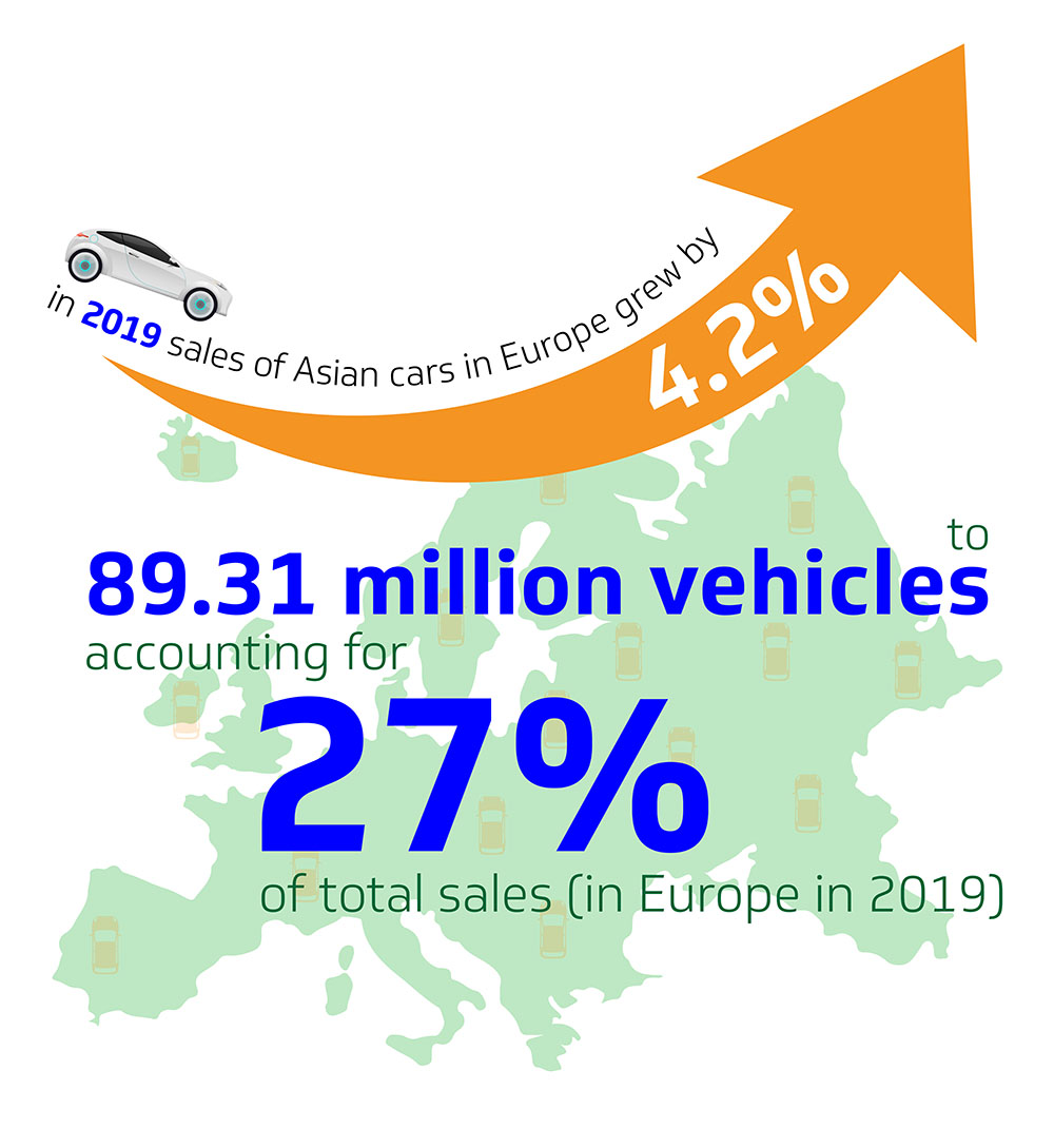 Inforgraphic showing the growing demand of Asian vehicles