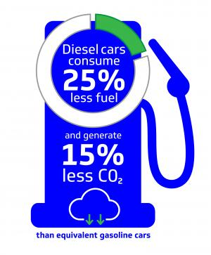 A gas pump showing stats about fuel consumption and CO2 emissions