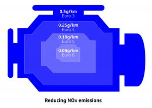 A check engine light showing stats on reducing NOx emissions
