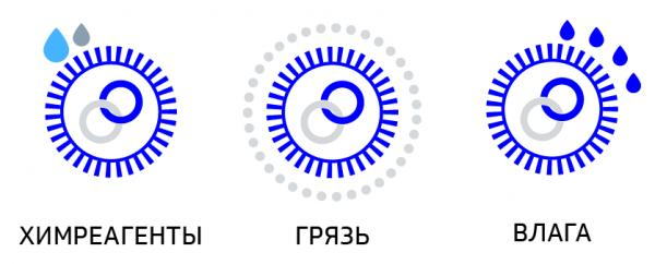 ABS sensor Russian icons.png