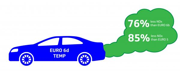 A car where the emissions are showing euro 6d temp stats