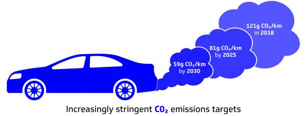 A car with the emissions showing stats on how much co2 a car gives off